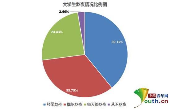 大学生熬夜情况比例。本文图片 中国青年网
