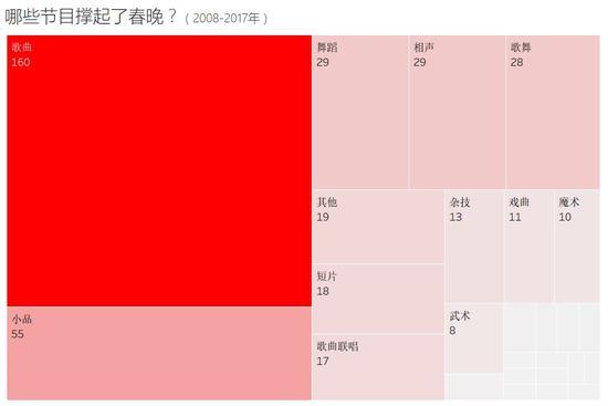 澳门网上赌博开户:新京报:为什么让观众撑着看完春晚的是小品