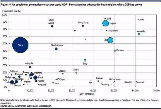 空调渗透率指标,横轴为人均GDP,圆的大小是市场规模,其高低反应空调的使用量