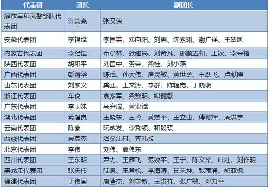 表:部分代表团团长、副团长名单