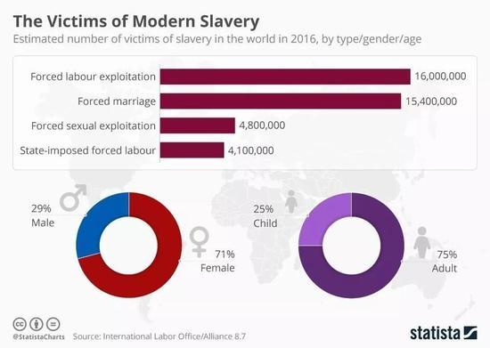 ▲現代奴隸貿易受害者數據  圖據統計網站Statista