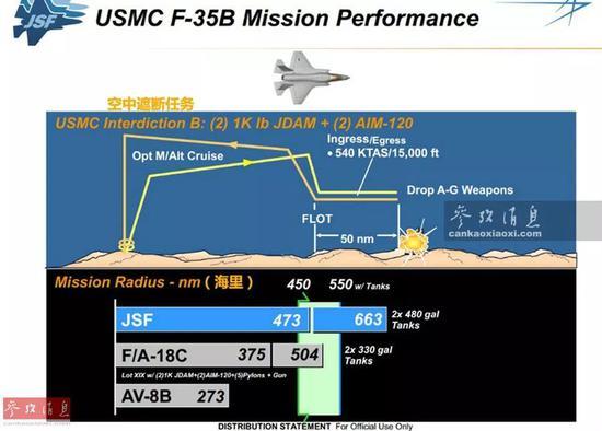 ▲从洛马公司官方公开的F-35B作战性能看(如图所示),单架F-35B在执行空中遮断任务,携带2枚454千克级JDAM卫星制导炸弹和2枚AIM-120空空导弹(只使用内置弹舱)时,最大作战半径可达876千米,要远超采用同等载弹量的AV-8B和F-18C战机。