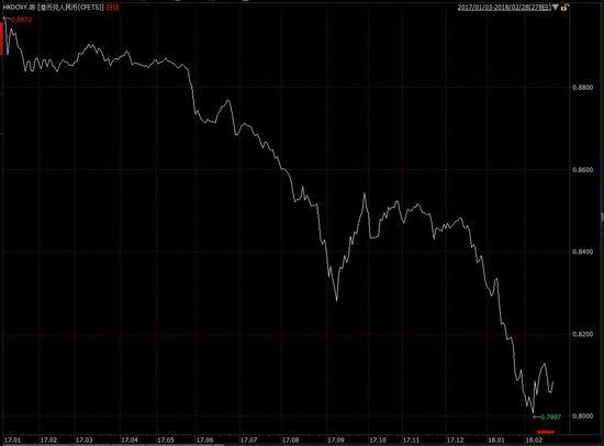 2017年初至今,港币兑人民币汇率波动
