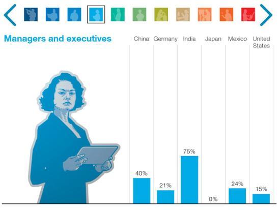 注:在经理及管理人员大类中,中国岗位需求将增长40%。