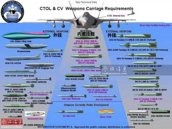 ▲F-35C(海军)舰载型能(计划)搭载的各种对空、对地武器弹药,F-35B也可搭载其中的大部分。