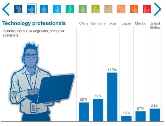 注:在技术专家(计算机工程师、专家)大类中,中国岗位需求将增长50%。