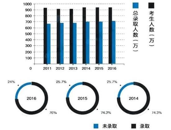 ▲2011-2016年全国高考人数录取比例(数据来源:《2017年中国大学生就业报告》)