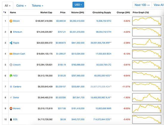 Coinmarketcap上各种数字货币涨跌幅