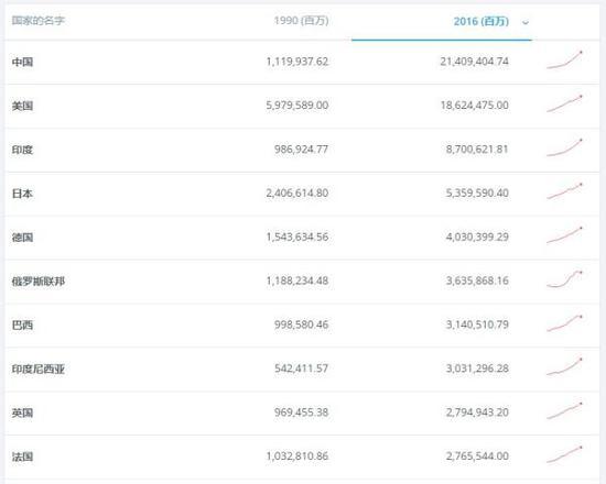 世界银行公布的按购买力平价衡量的GDP前十国家排名