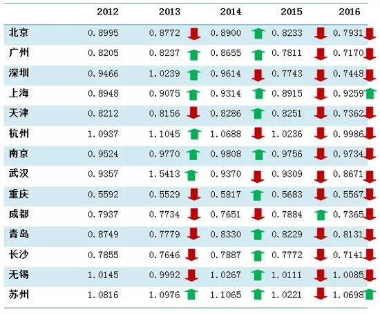 ▲2012-2016年14座城市财政自给率(数据来源:国家统计局数据整理计算得出)(说明:财政自给率=地方财政一般预算内收入/地方财政一般预算内支出)