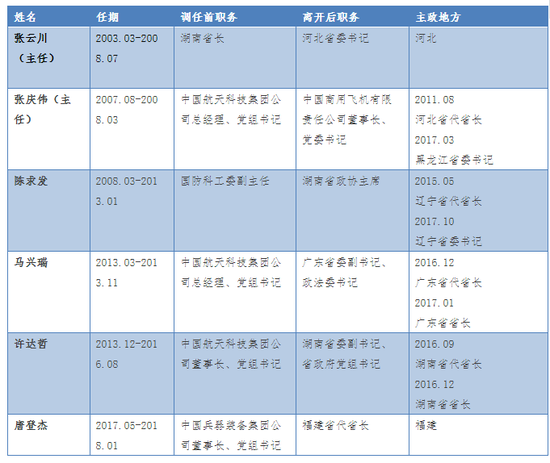 幸运飞艇福彩官网投注:新年首日12位地方高官履新_戎装常委或全部回归