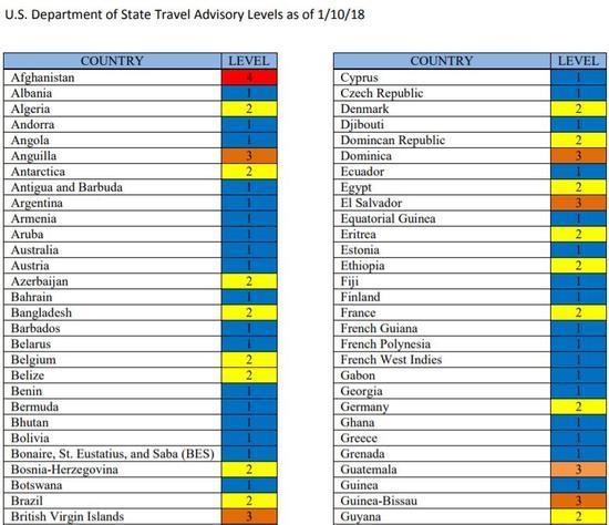 ▲截自《U.S。 Department of State Travel Advisory Levels》