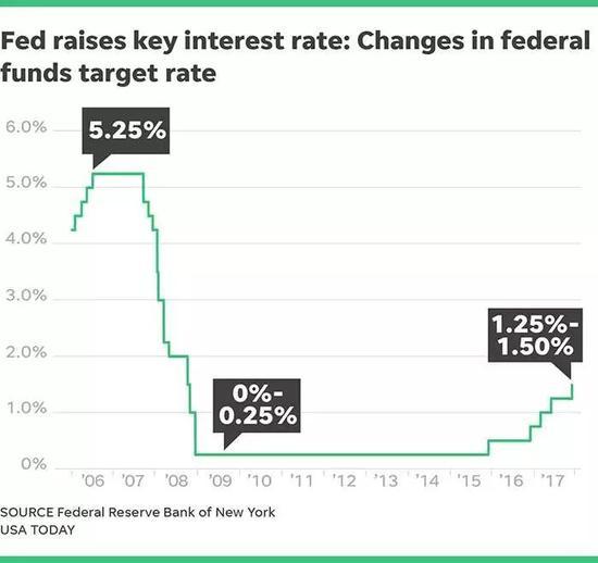 ▲2006-2017年美联储基准利率调整 图据今日美国