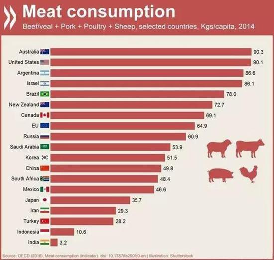 OECD(经济合作与发展组织)统计的2014年多国人均肉类消费,牛肉、猪肉、禽类和羊肉(不包含淡水鱼和海鱼)