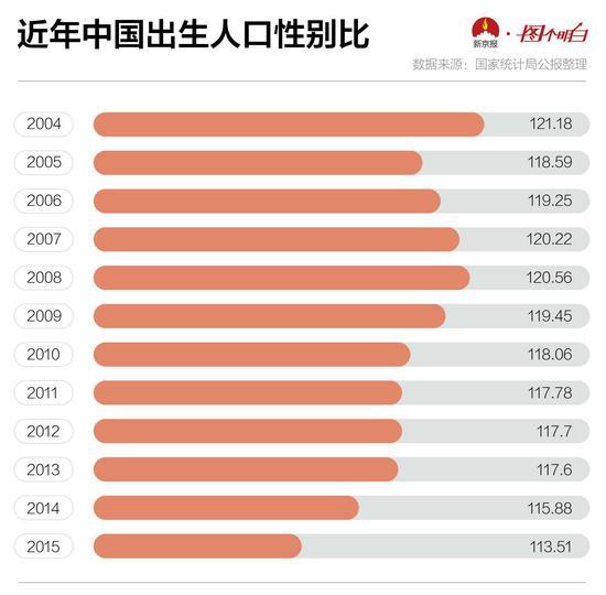 近年中国出生人口性别比
