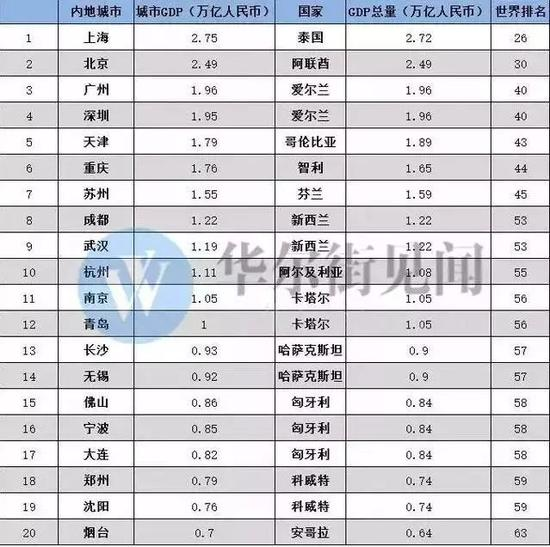 重庆时时彩数字口诀:新京报:苏州GDP全国排前列_但为何存在感并不高?