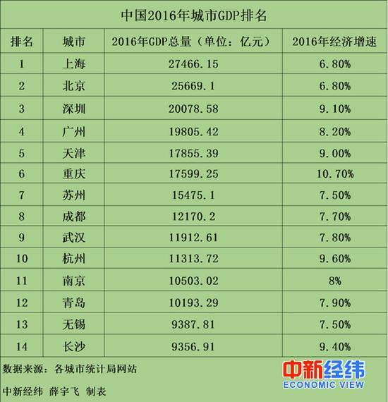 2008年各市gdp_无锡长沙GDP超过1万亿中国万亿GDP城市达14个