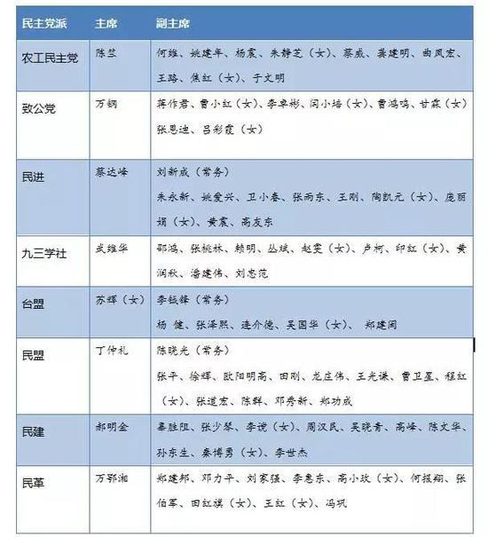 名单根据新华社报道整理