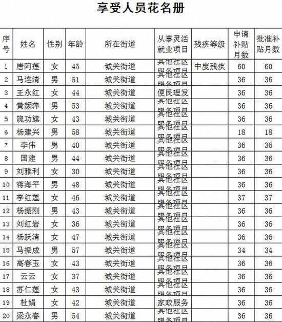 北京市房山区人力资源社保局公示的享受市级灵活就业社会保险补贴人员情况。