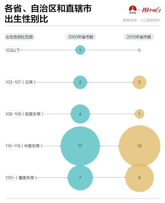 各省、自治区和直辖市出生性别比