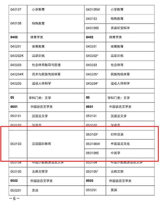 """《普通高等学校本科专业目录(2012年)》显示,""""对外汉语""""和""""汉语国际教育""""两者为新旧专业名称的关系"""