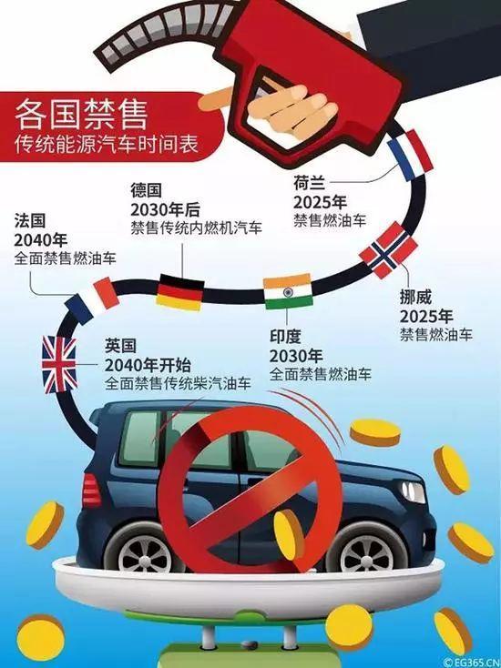 一些国家拟定的禁售燃油车时间表