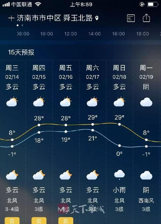 2月15日,济南温度18℃—28℃!