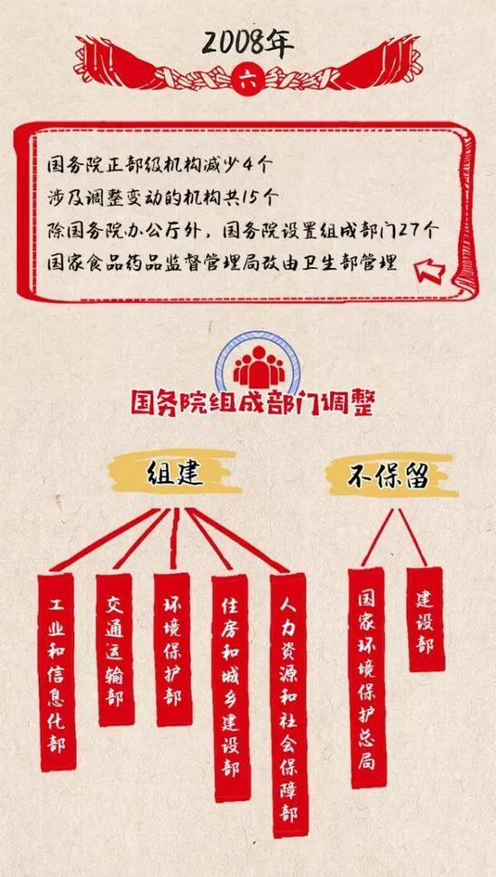 改革开放40年 国家机构发生了哪些变化?(图)天斗大陆之雷神之影