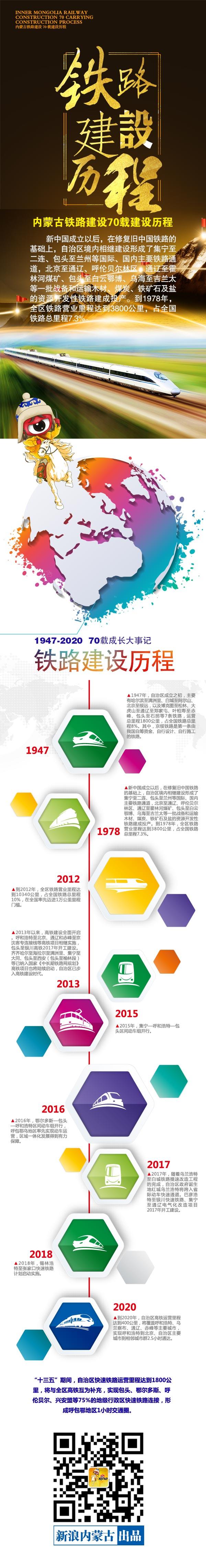 内蒙古铁路建设70载建设历程