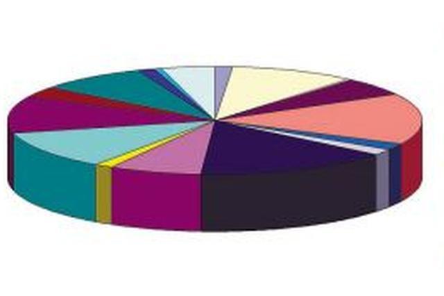 1至8月我区民生支出占一般公共预算支出65.6%