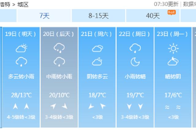 今日气温将达28℃ 将创今年新高 20日后将迎降水降温天气