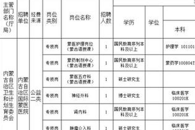 内蒙古将引进2199名高层次紧缺人才 涵盖1079个岗位