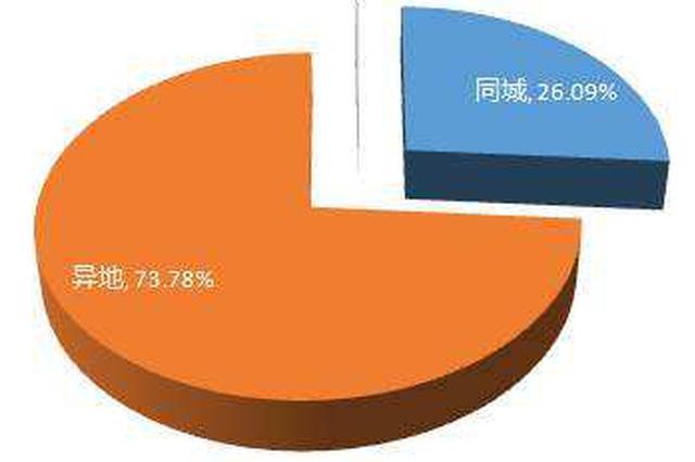 前9月内蒙古全区邮政行业业务收入同比增长19.71%