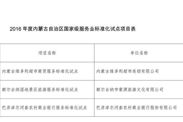 內蒙古國家級服務業標準化試點總數全國排名第4