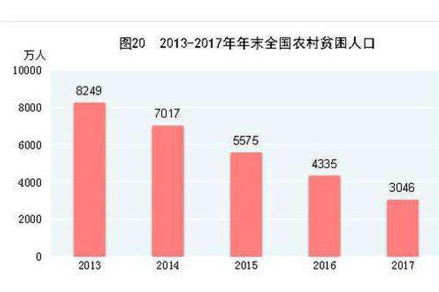 改革开放40年:农牧民人均可支配收入增长96倍