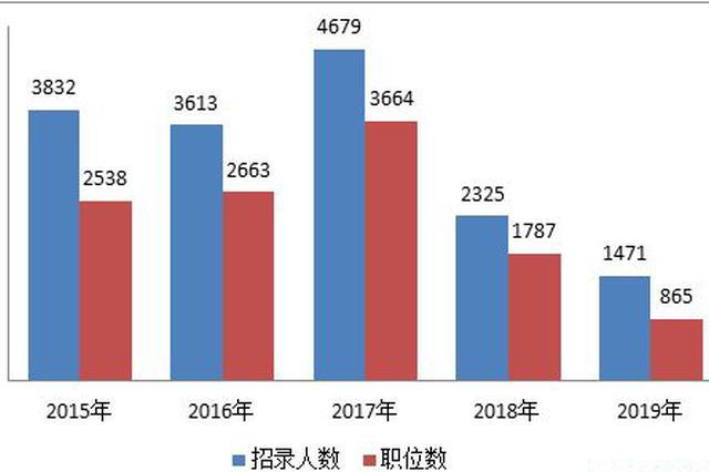 内蒙古2019年计划招录公务员和工作人员1471人