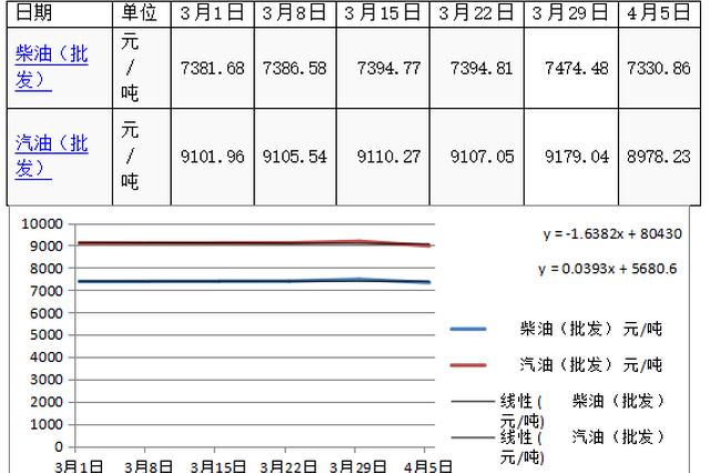 内蒙古商务厅:我区2019年3月份生产资料市场运行分析