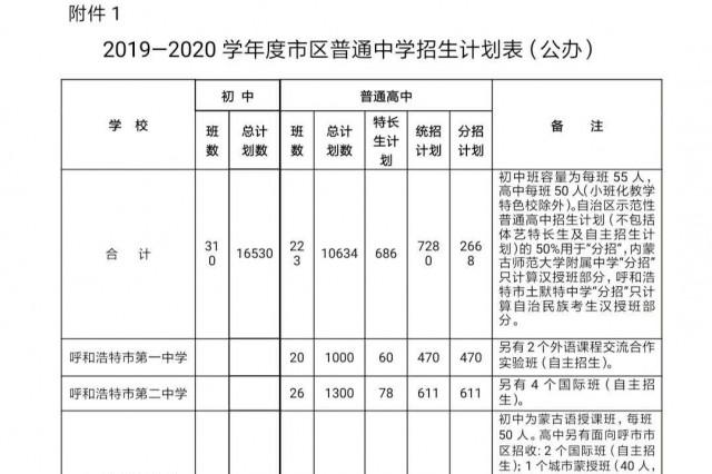 呼和浩特2019~2020学年度市区中学招生计划公布