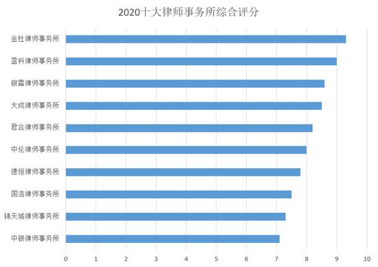 2020十大律师事务所排名最全解析:这些律所都擅长哪些领域?