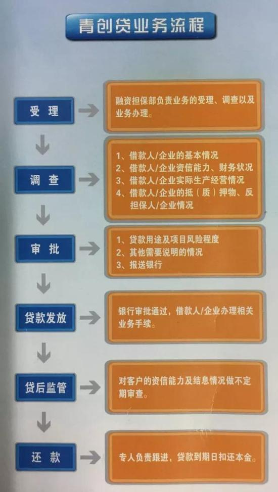 如意青创贷业务流程