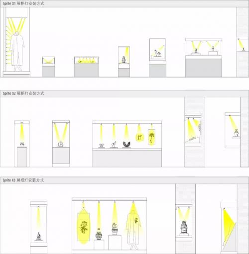 图6 多形式的展柜照明示意图