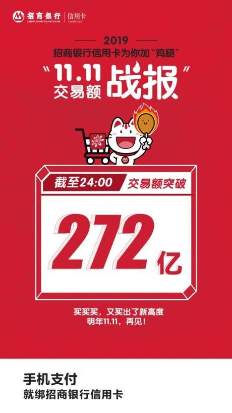 """272亿再创纪录!招行信用卡凭借加""""鸡腿""""突围""""双11"""""""