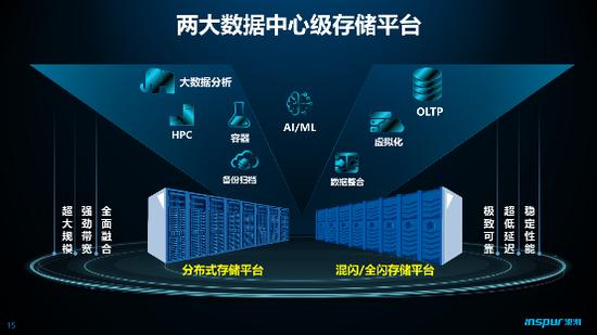 浪潮存储提供两大数据中心级存储平台