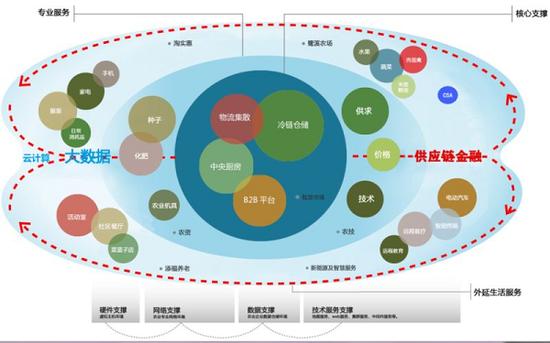 应用互联网技术赋能传统农产品批发市场
