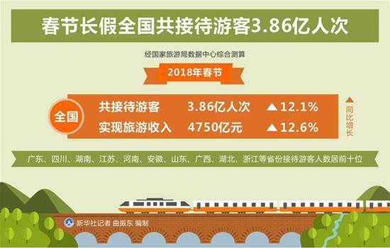 图表:春节长假全国共接待游客3.86亿人次 新华社记者 曲振东 编制
