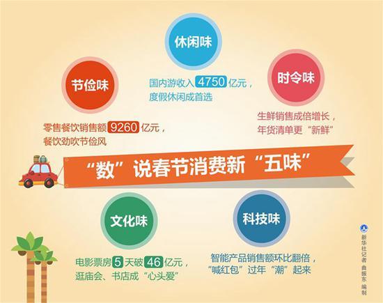 """图表:""""数""""说春节消费新""""五味"""" 新华社记者 曲振东 编制"""