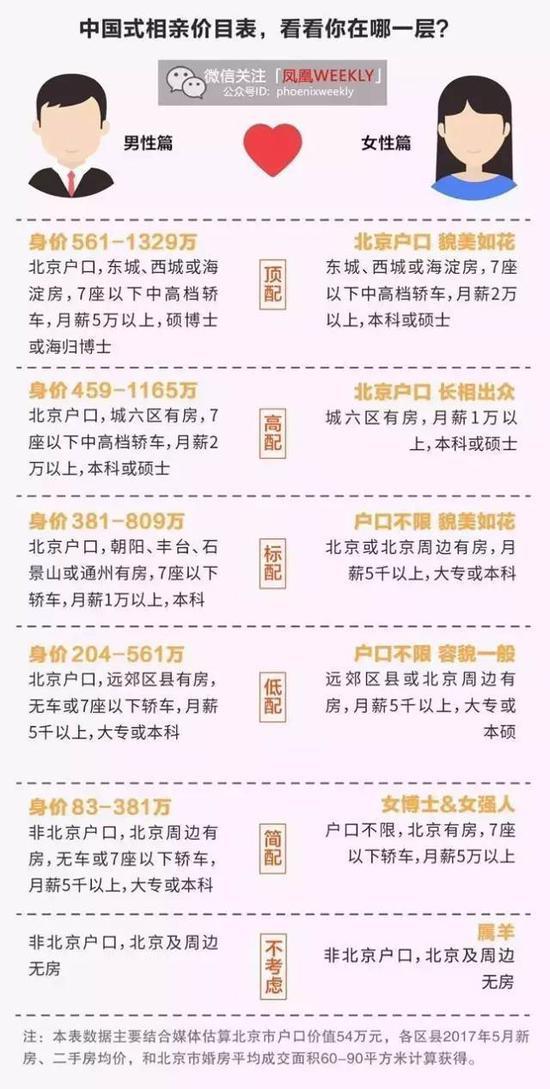 北京相亲价目表。图片源自凤凰WEEKLY