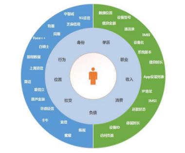 图二: 现金卡的大数据用户画像构成