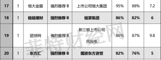>>>图为菲特财经网2017年1月新网贷全国百强榜单前20强<<<