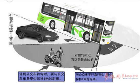 六、公交车车尾盲区(3米范围内为盲区)